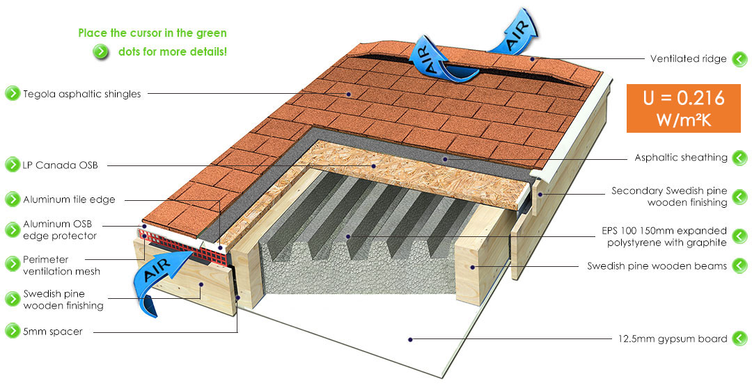 Ventilated Flexyhome roof